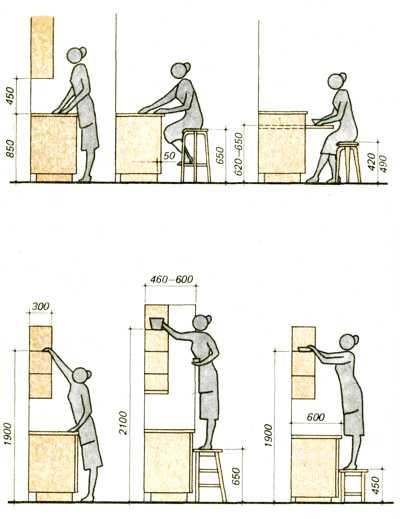 Размеры шкафов для кухни своими руками